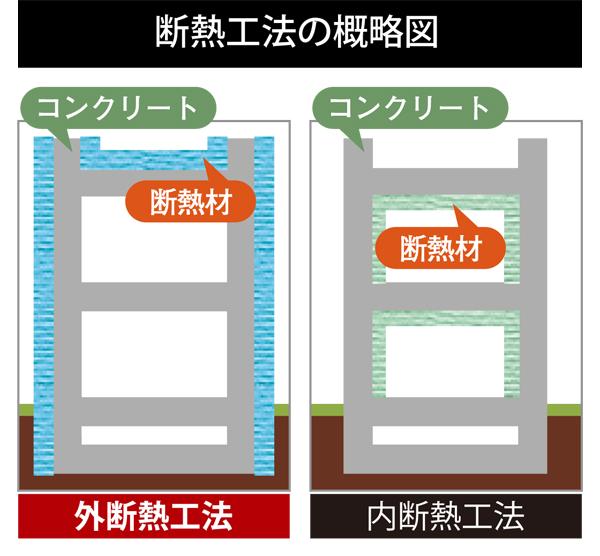 断熱工法の概略図